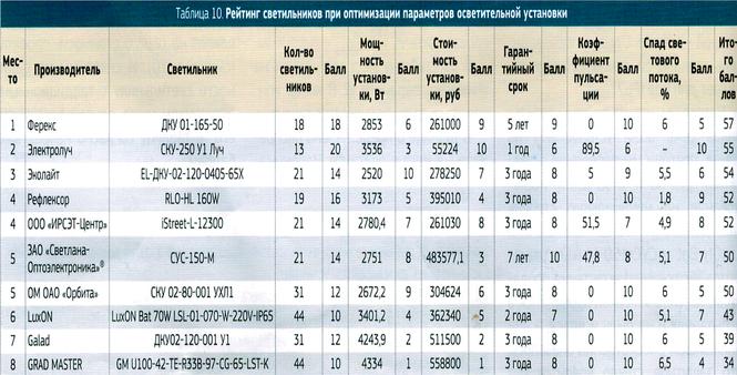 Уличный светодиодный светильник производства компании «Ферекс» занял 1 место